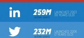 Sosyal Medya İstatistikleri 2013 ve Öncesi